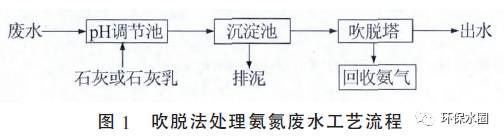 江东氨氮废水处理