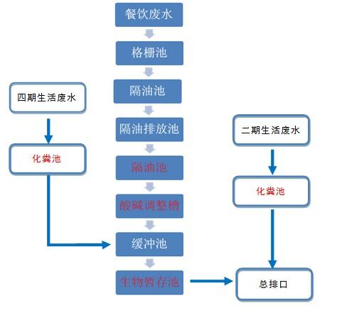 生活废水处理工艺流程图