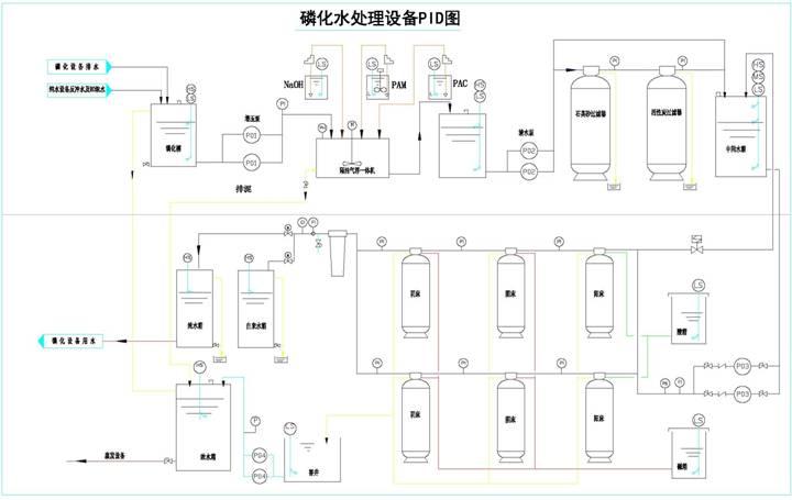 含磷废水零排放