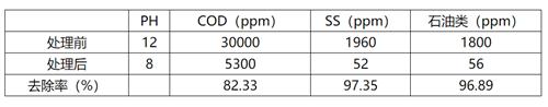 乳化液废水处理施工工艺流程.png