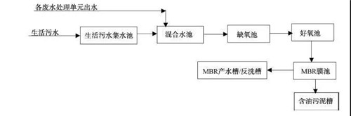MBR工艺处理汽车涂装废水.jpg